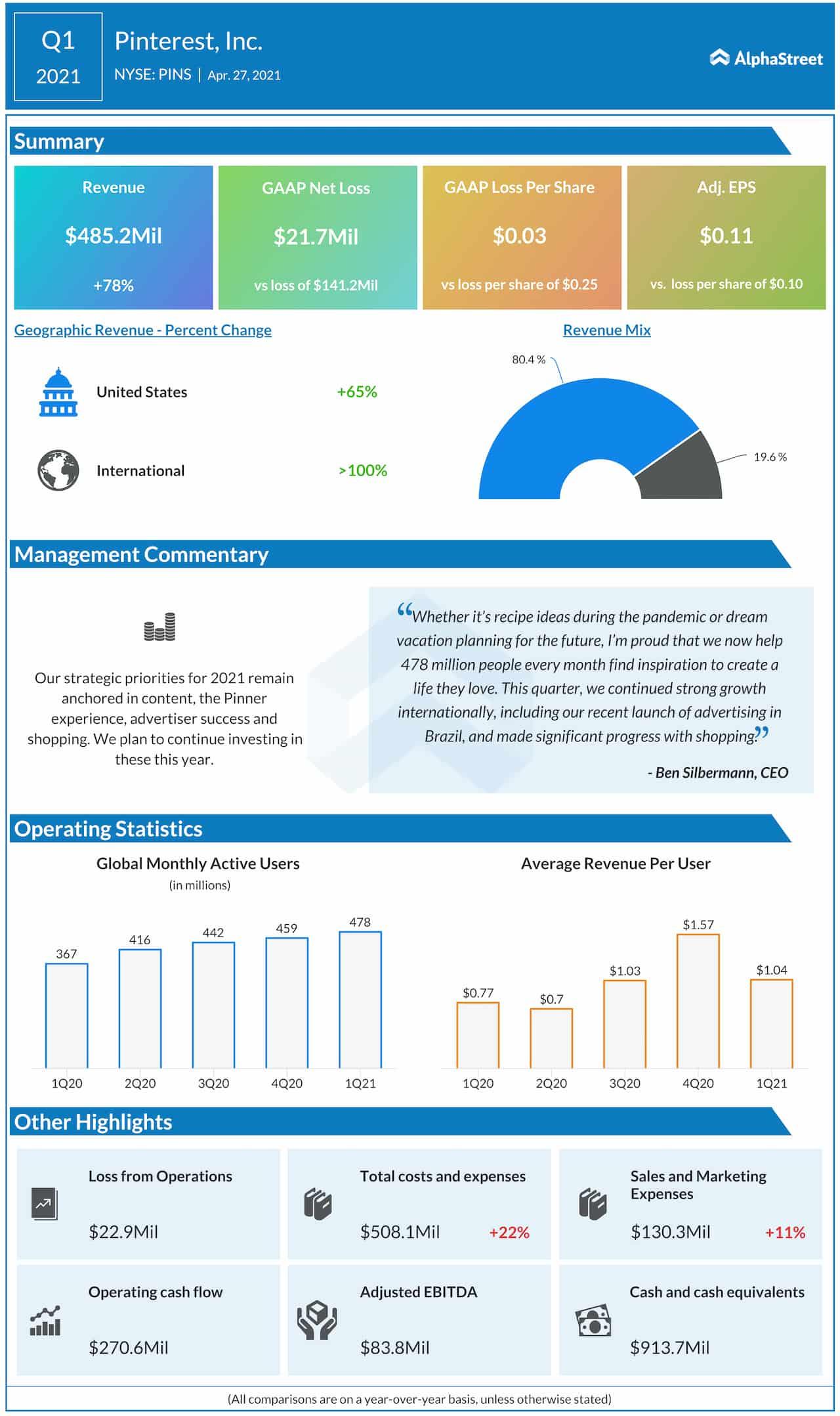 Pinterest Q1 2021 earnings infographic