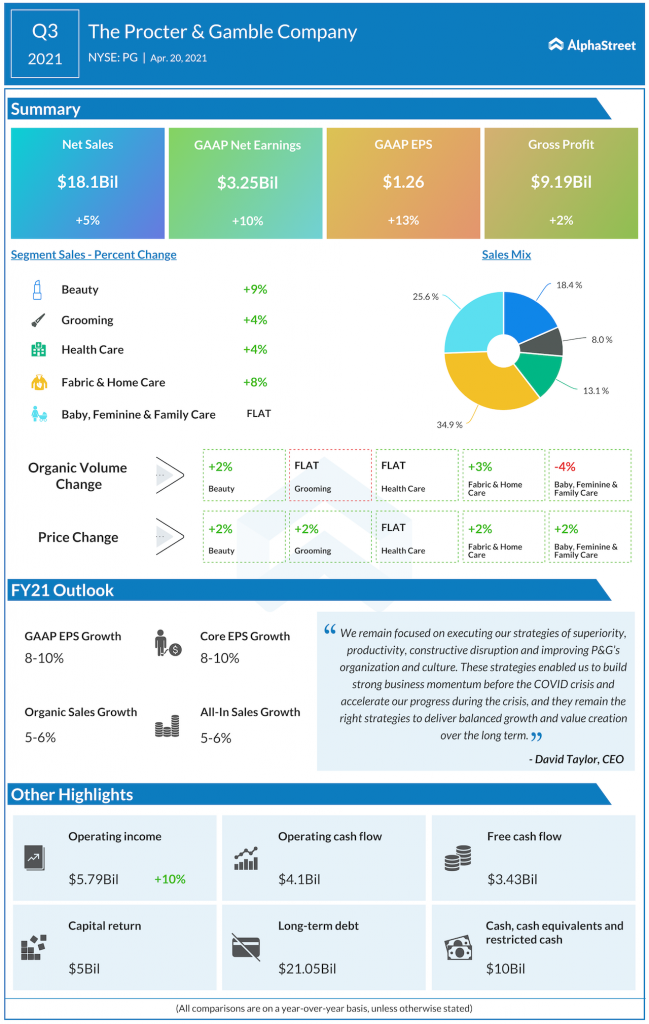 Procter and gamble Q3 2021 earnings