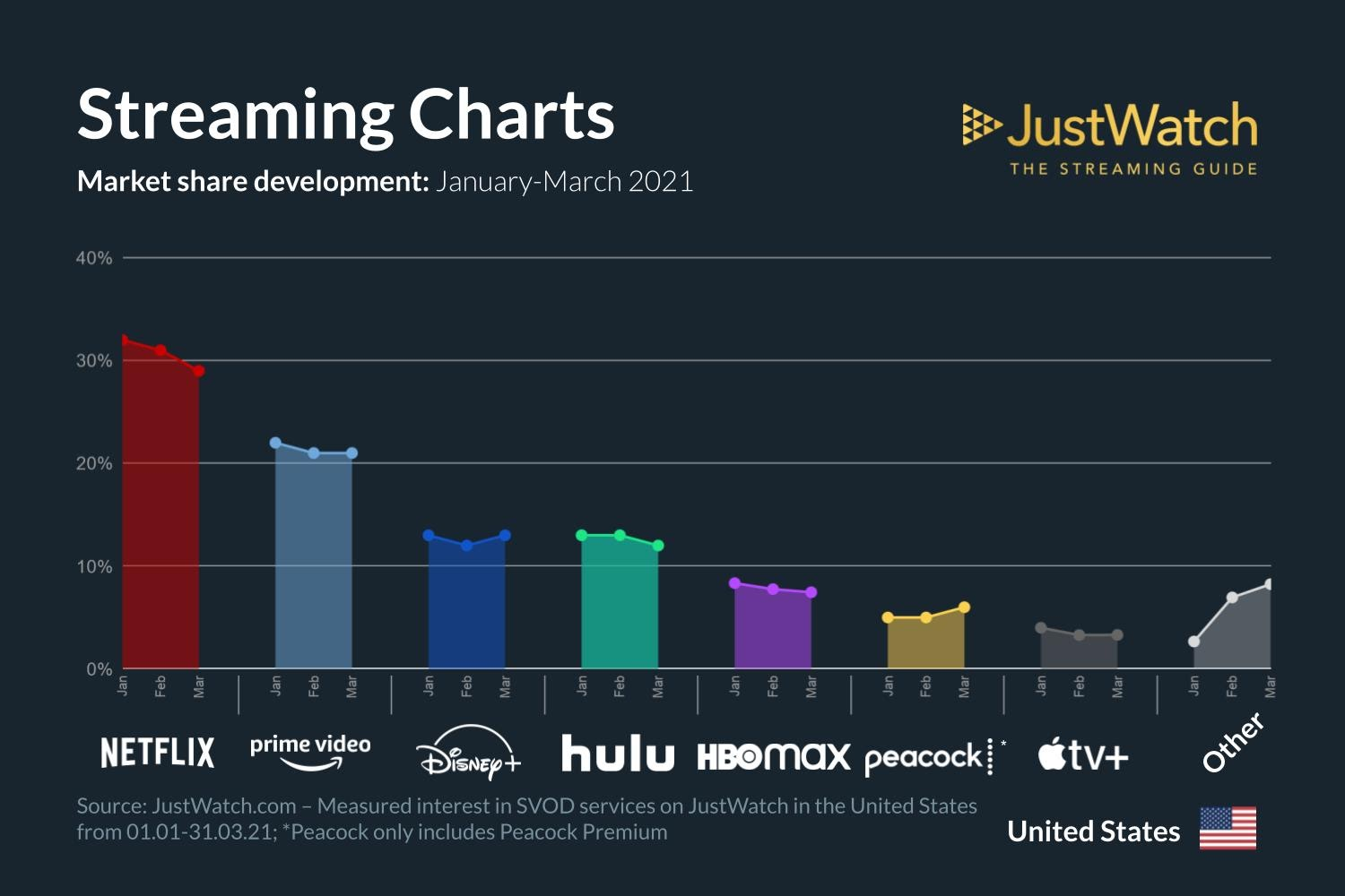 Streaming services market share Jan-March 2021