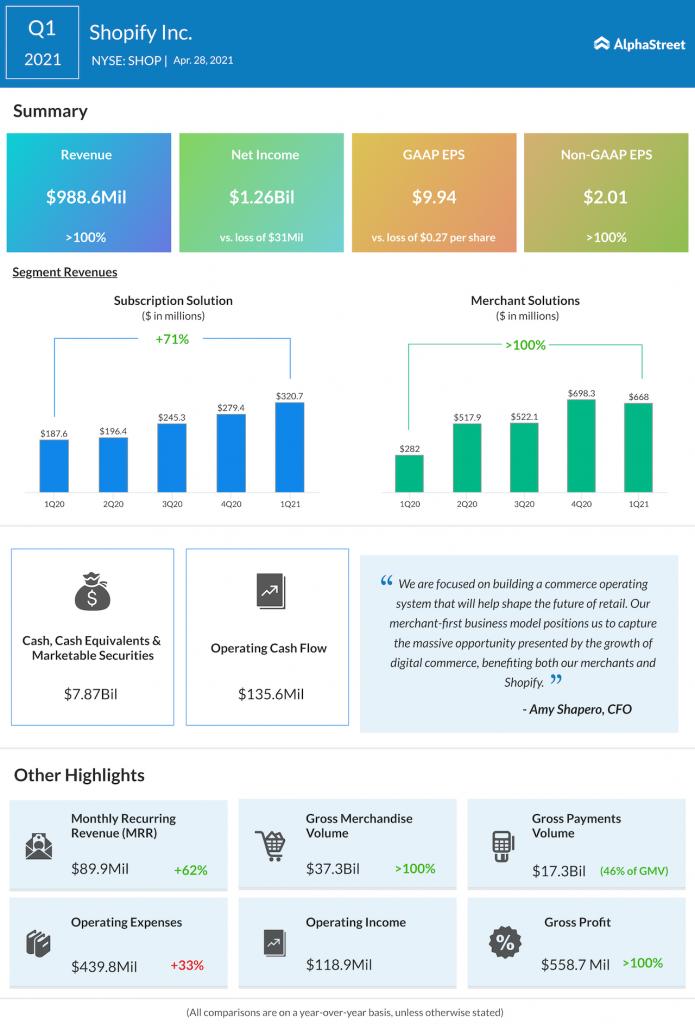 Shopify Q1 2021 earnings