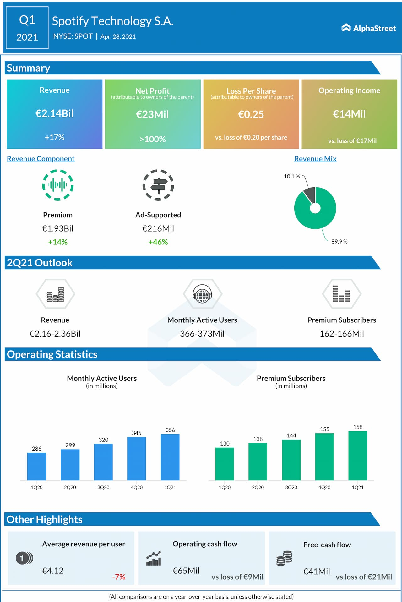 Spotify Q1 2021 earnings infographic