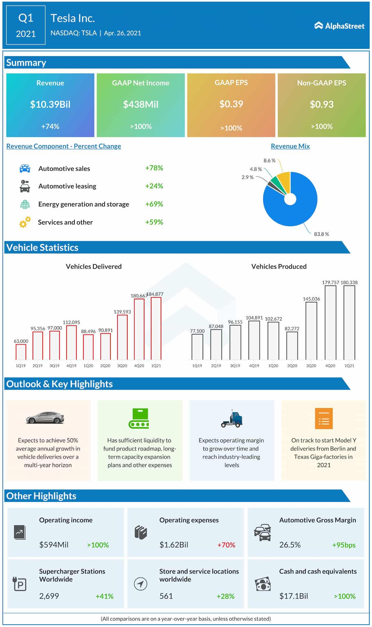 Tesla Q1 2021 earnings infographic