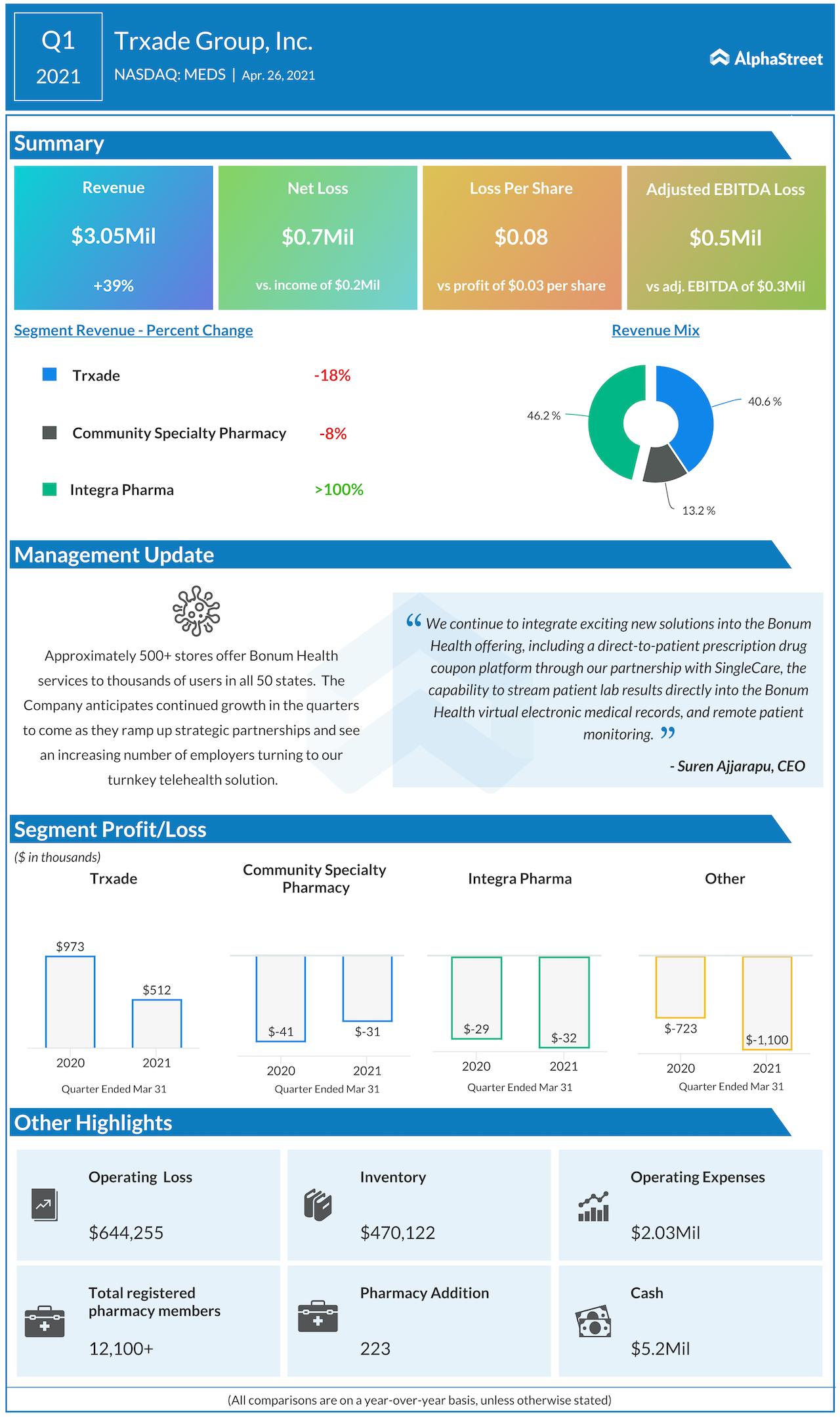Trxade Q1 2021 earnings