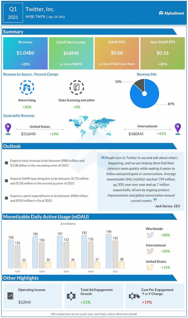 Twitter Q1 2021 earnings results