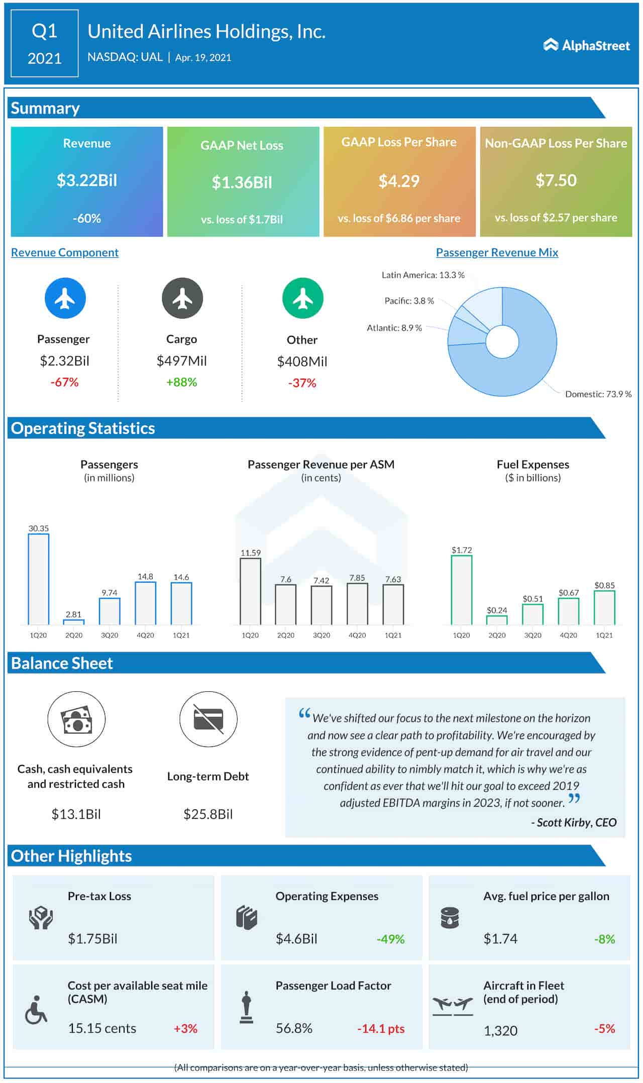 United Airlines Q1 2021 earnings infographic