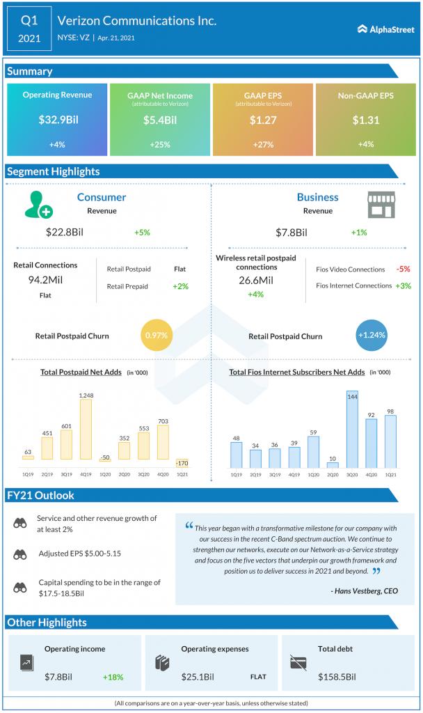 Verizon Communications Q1 2021 earnings