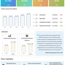 Vertex Pharma Q1 2021 earnings