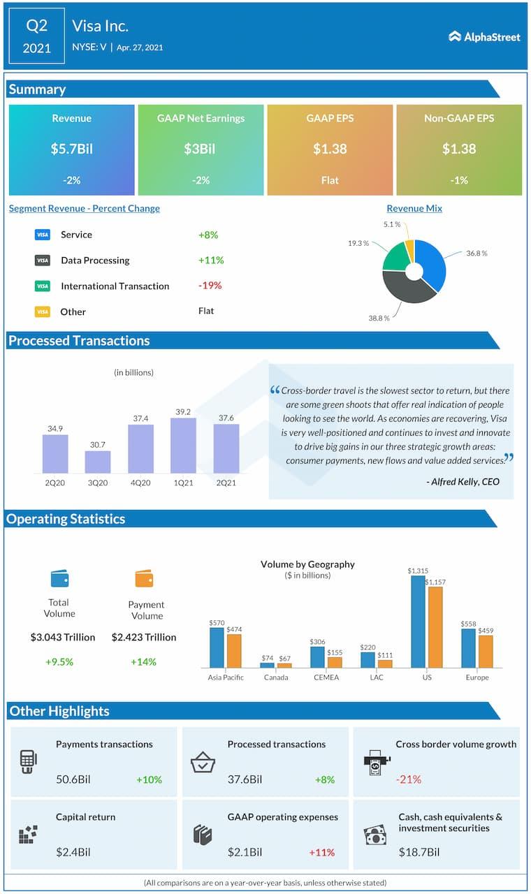 Visa Q2 2021 earnings infographic