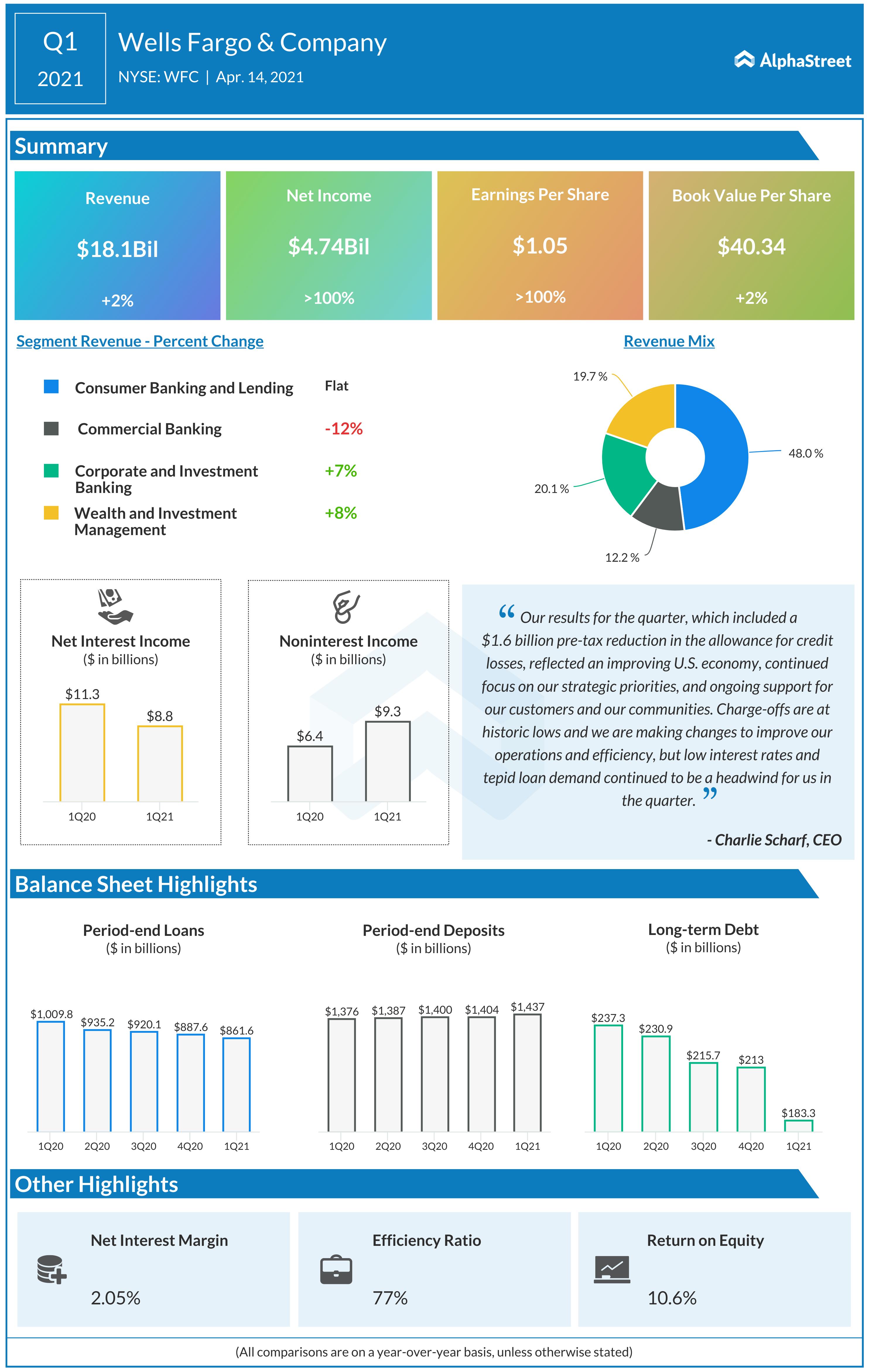Wells Fargo Q1 2021 earnigns infographic
