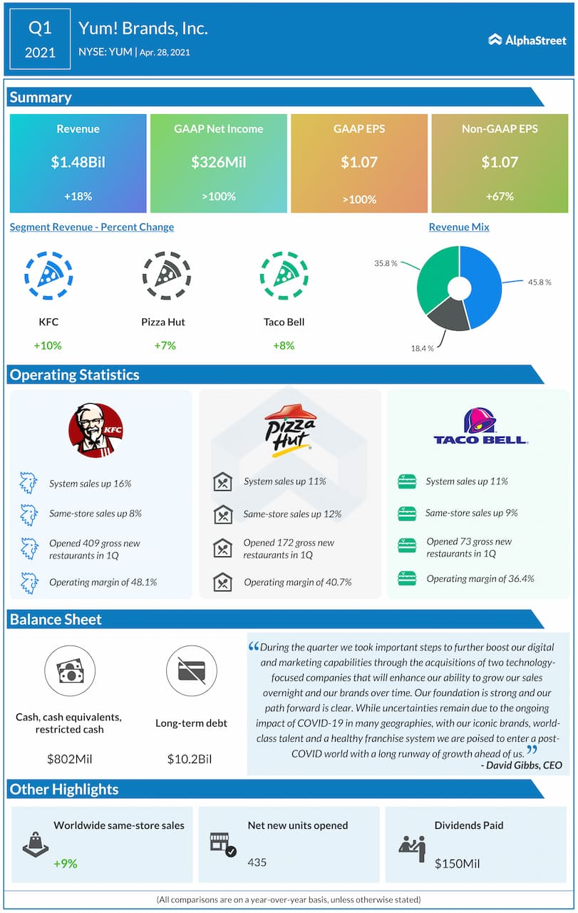 Yum! Brands Q1 2021 earnings infographic
