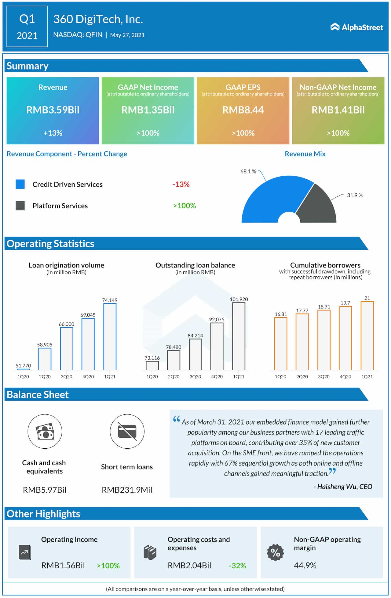 360 DigiTech Q1 2021 earnings infographic
