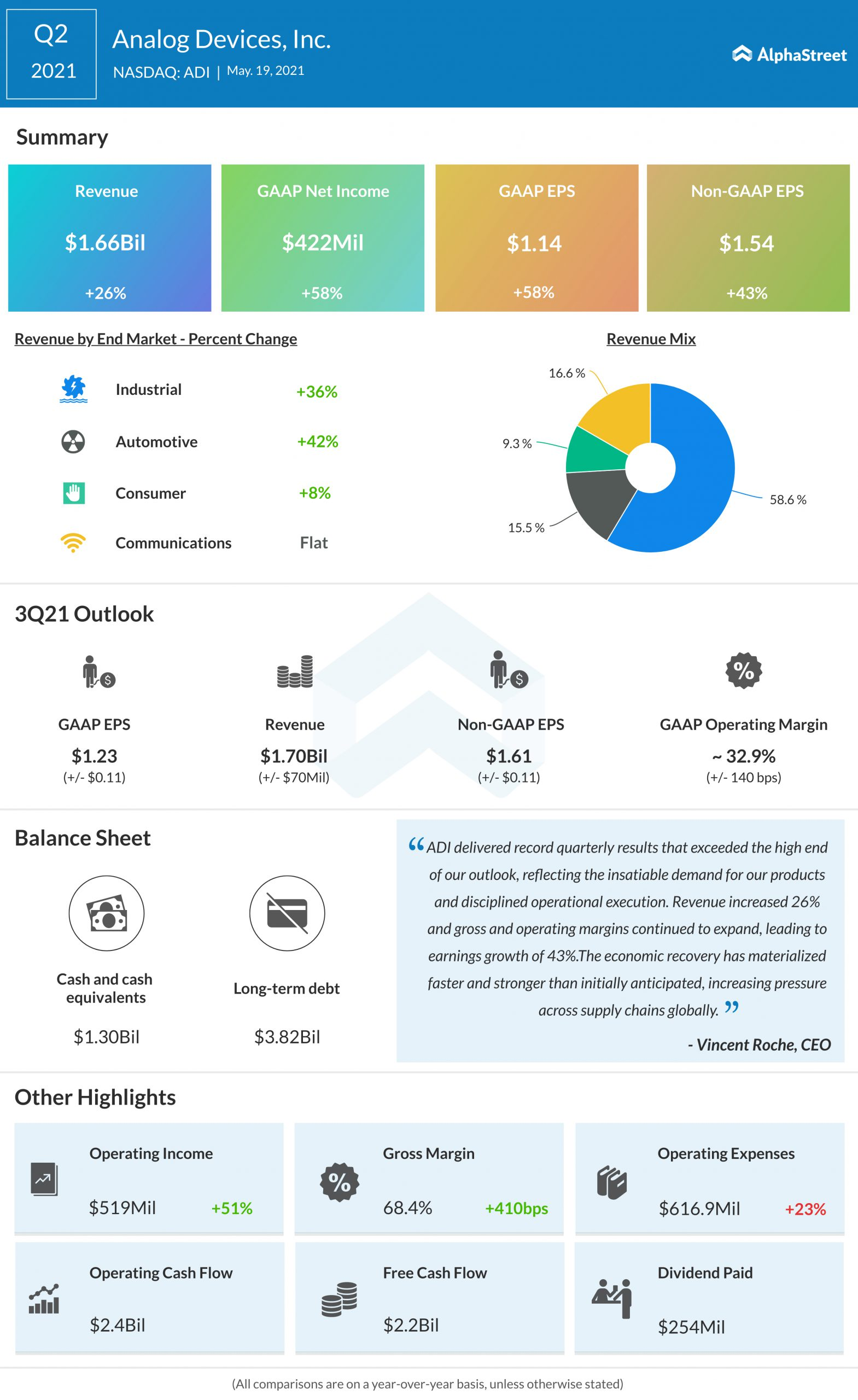 Analog Devices Q2 2021 earnings infographic