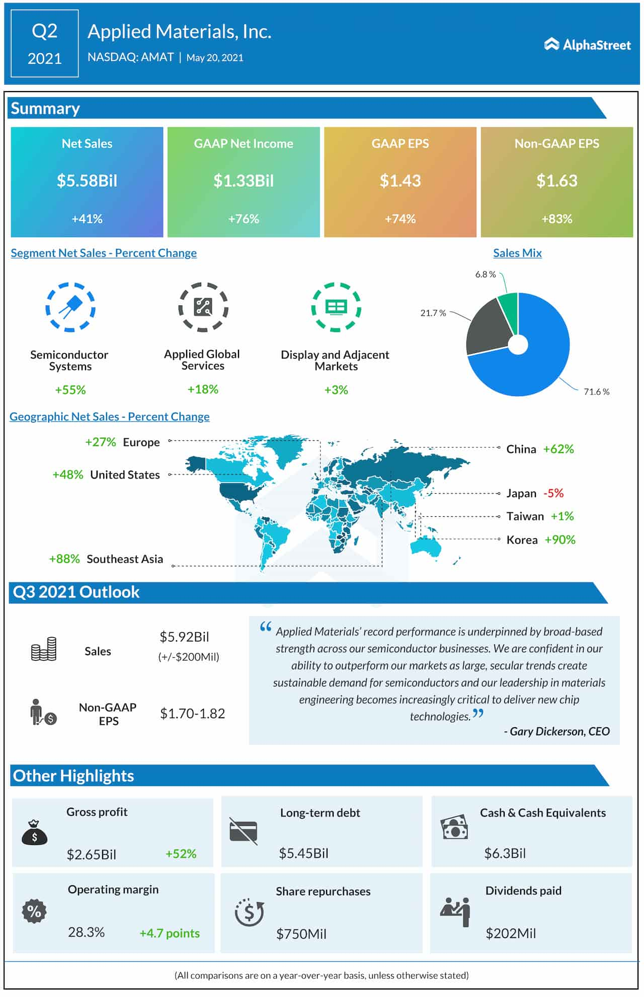 Applied Materials Q2 2021 earnings infographic