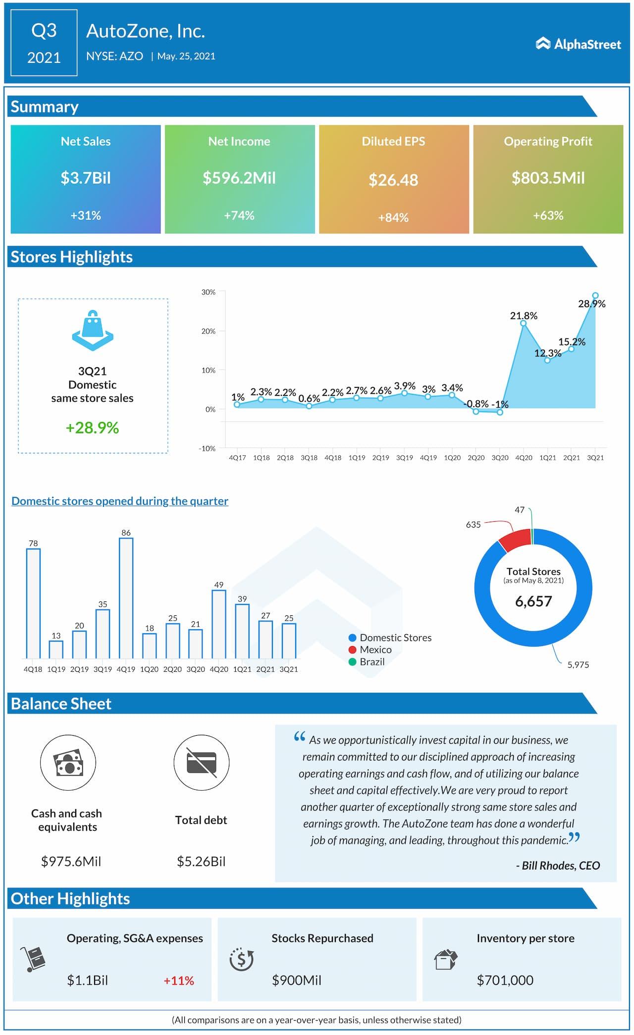 AutoZone Q3 2021 Earnings Infographic