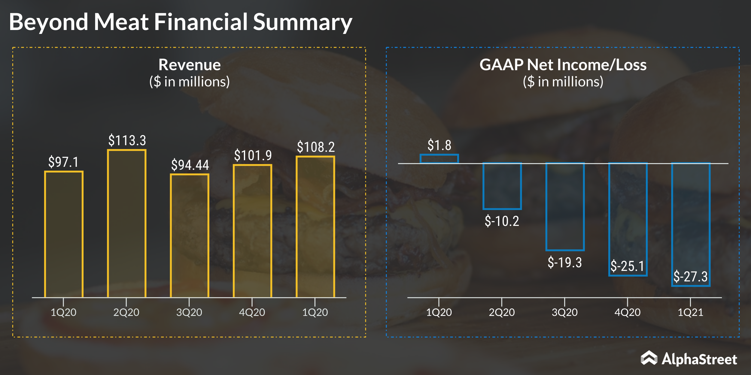 Beyond Meat Q1 2021 Financial Summary