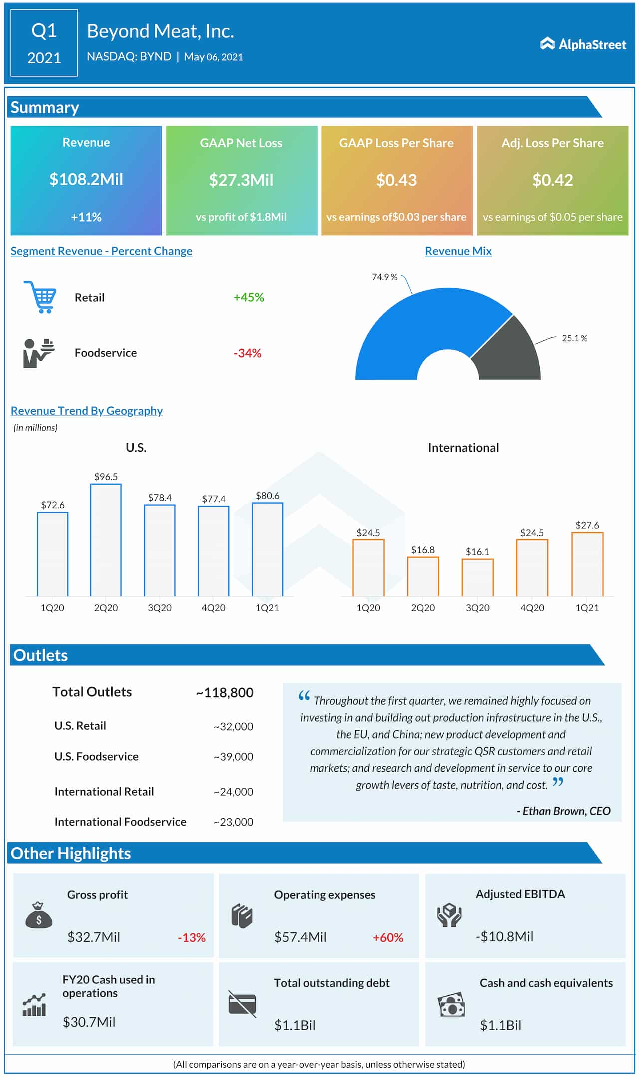 Beyond Meat Q1 2021 earnings infographic