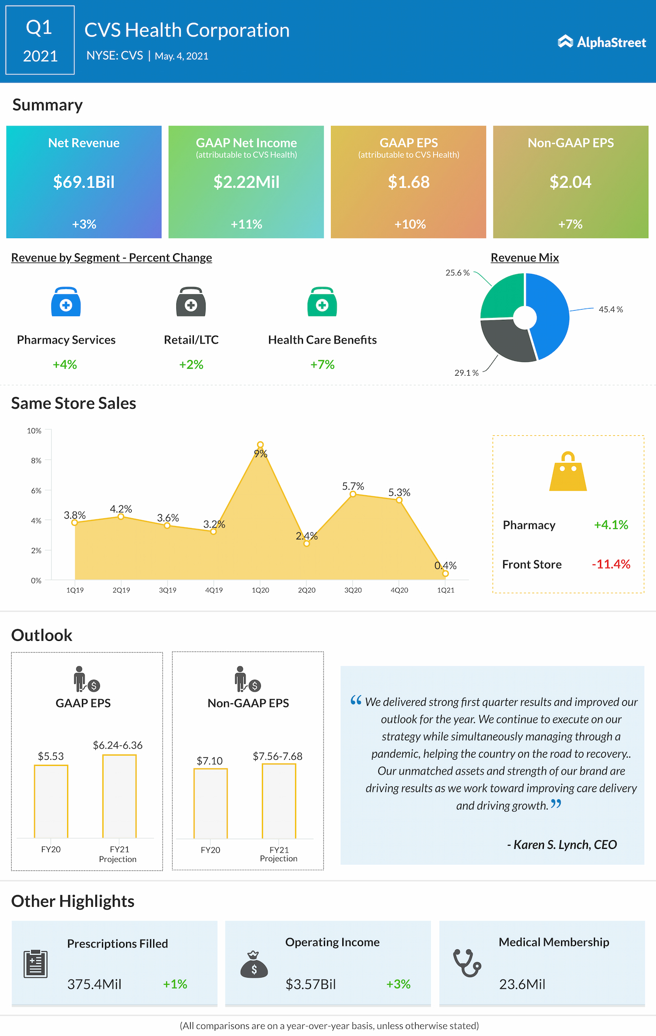 CVS Health Q1 2021 earnings infographic