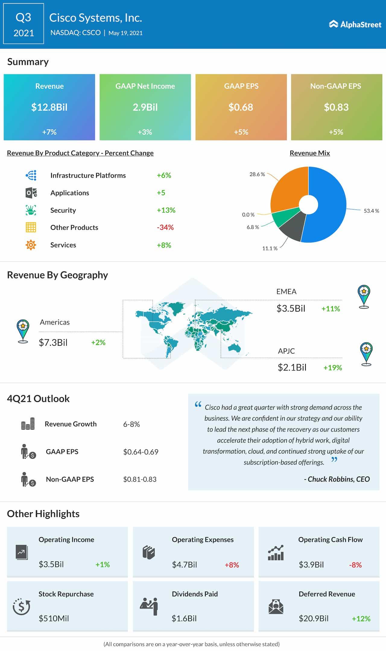 Cisco Q3 2021 earnings infographic