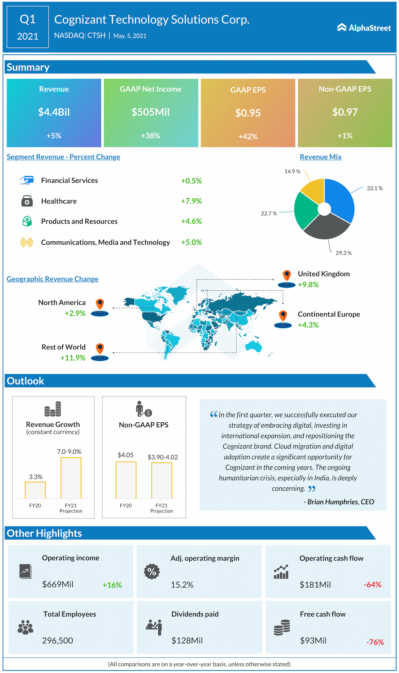Cognizant Technology Q1 2021 earnings infographic