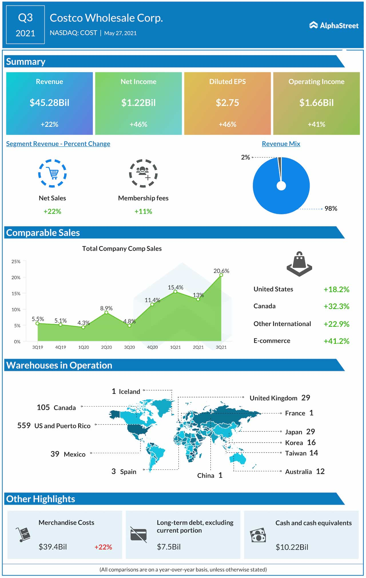 Costco Corp. Q3 2021 earnings infographic