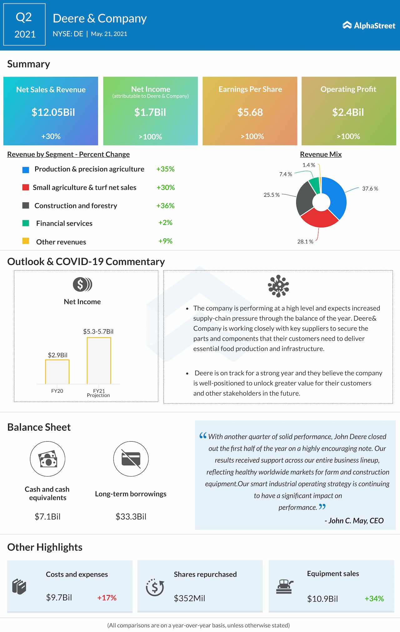 Deere & co. Q2 2021 earnings infogaphic