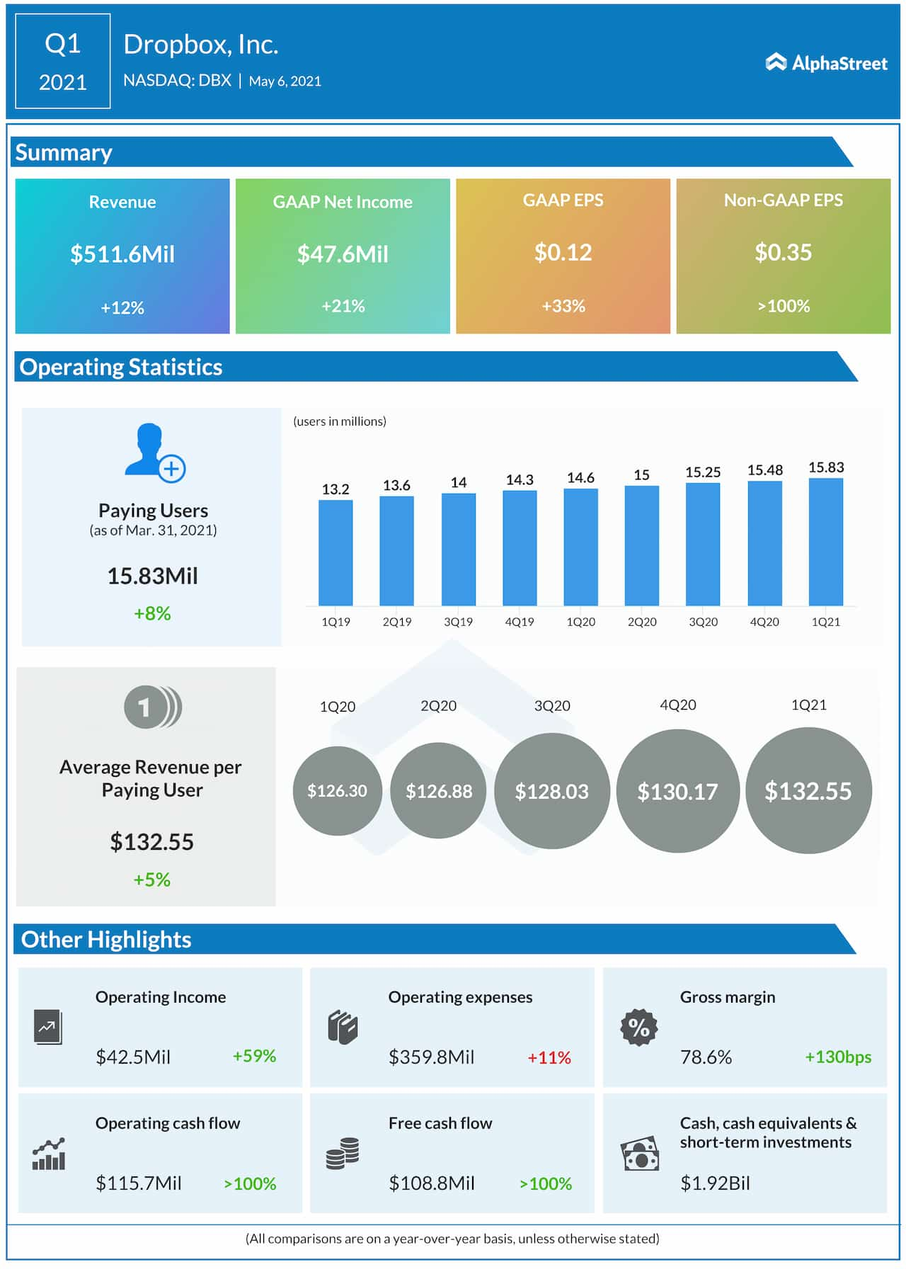 Dropbox Q1 2021 earnings infographic