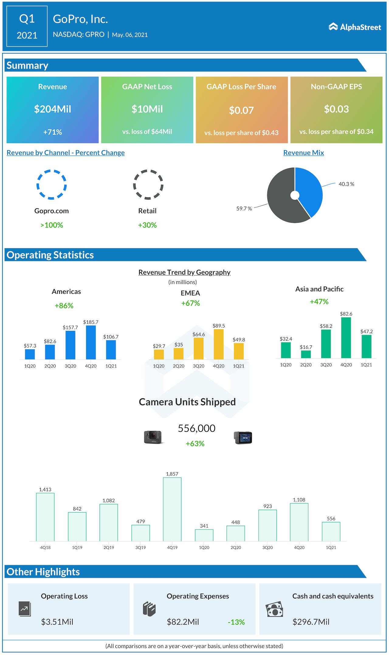 GoPro Q1 2021 earnings