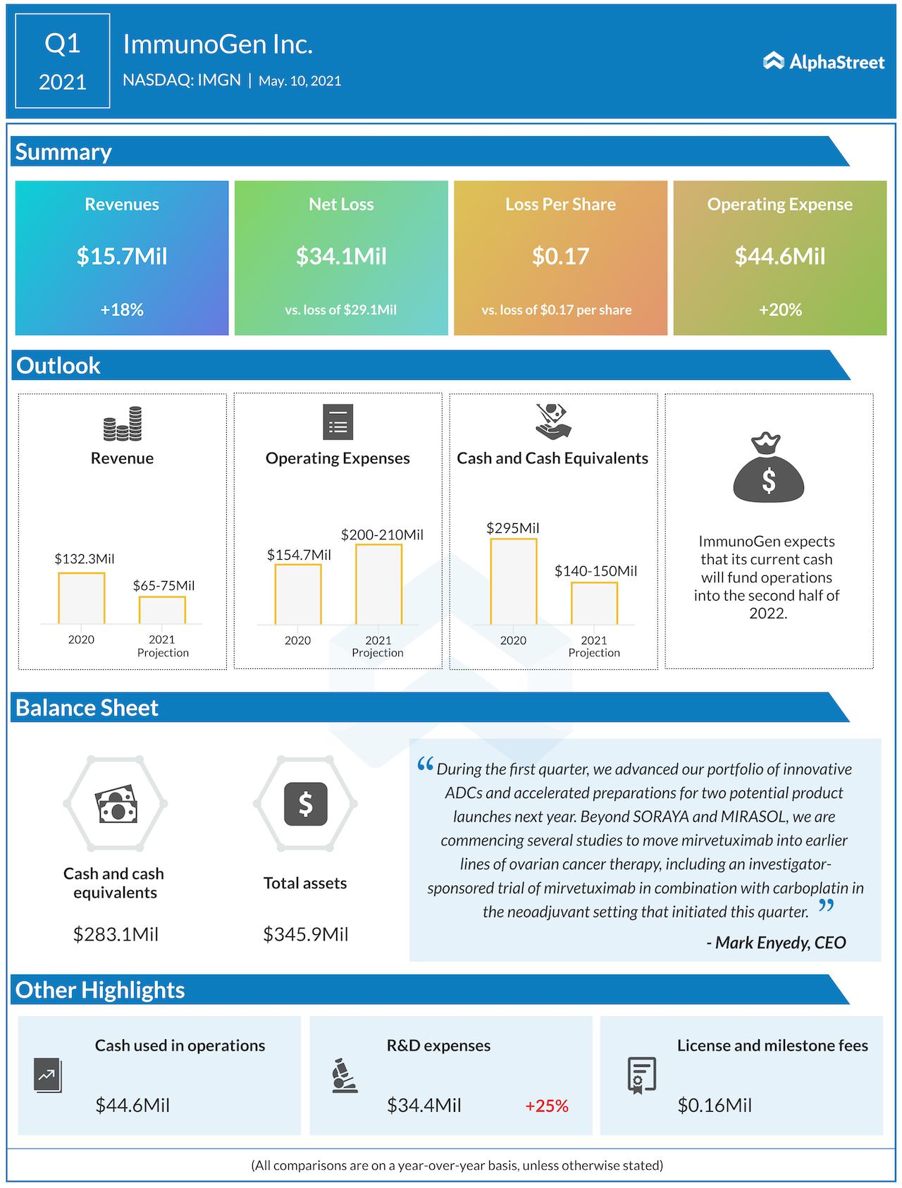 ImmunoGen Q1 2021 earnings