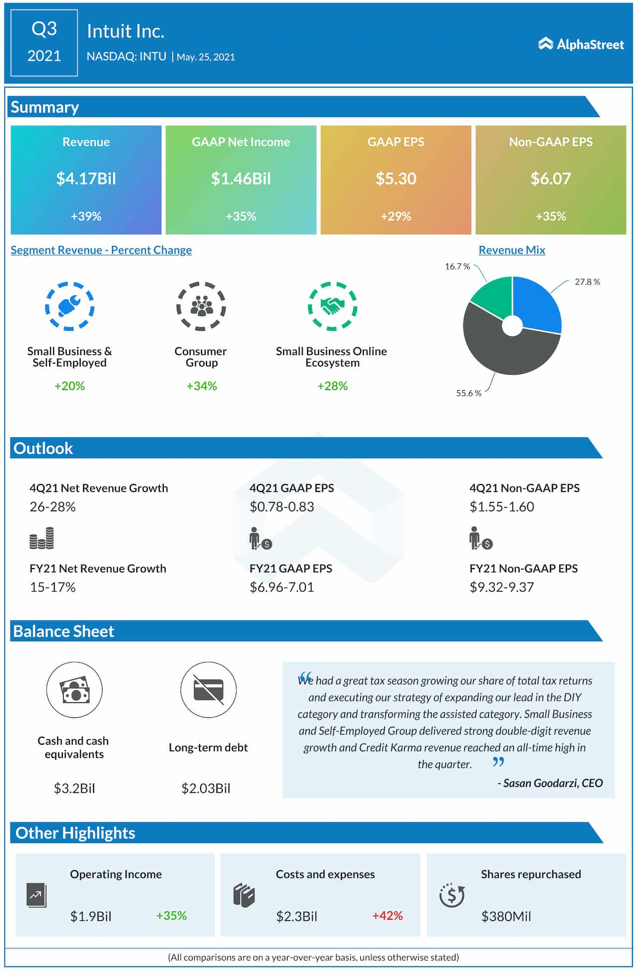 Intuit Q3 2021 earnigns infographic
