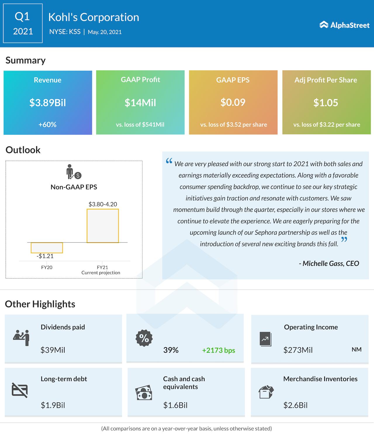 Kohl's Corp Q1 2021 earnings