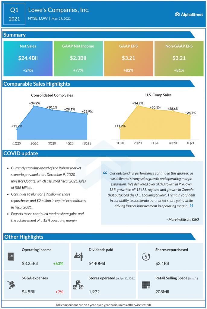 Lowe's Companies Q1 2021 earnings