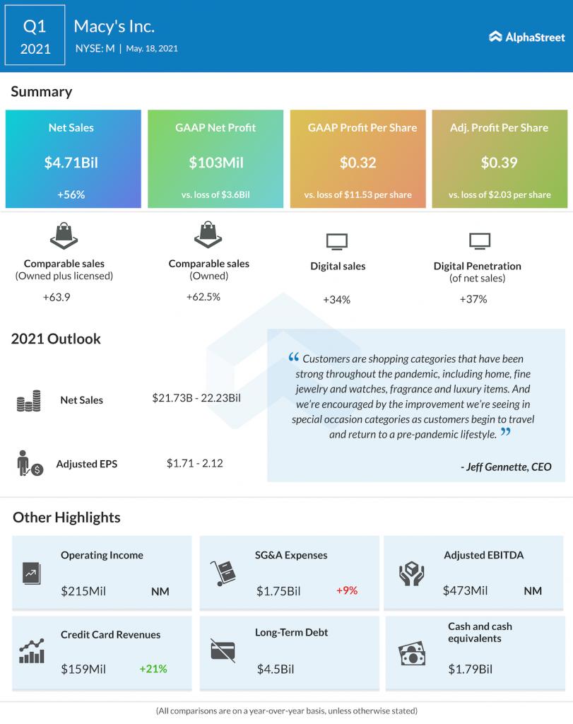 Macy's Q1 2021 earnings