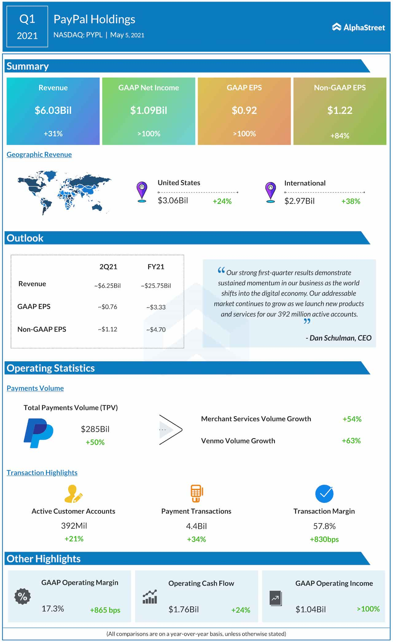 PayPal Q1 2021 earnings infographic