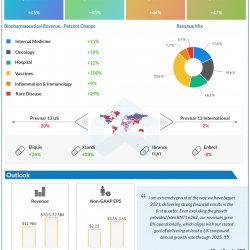 Pfizer Q1 2021 earnings