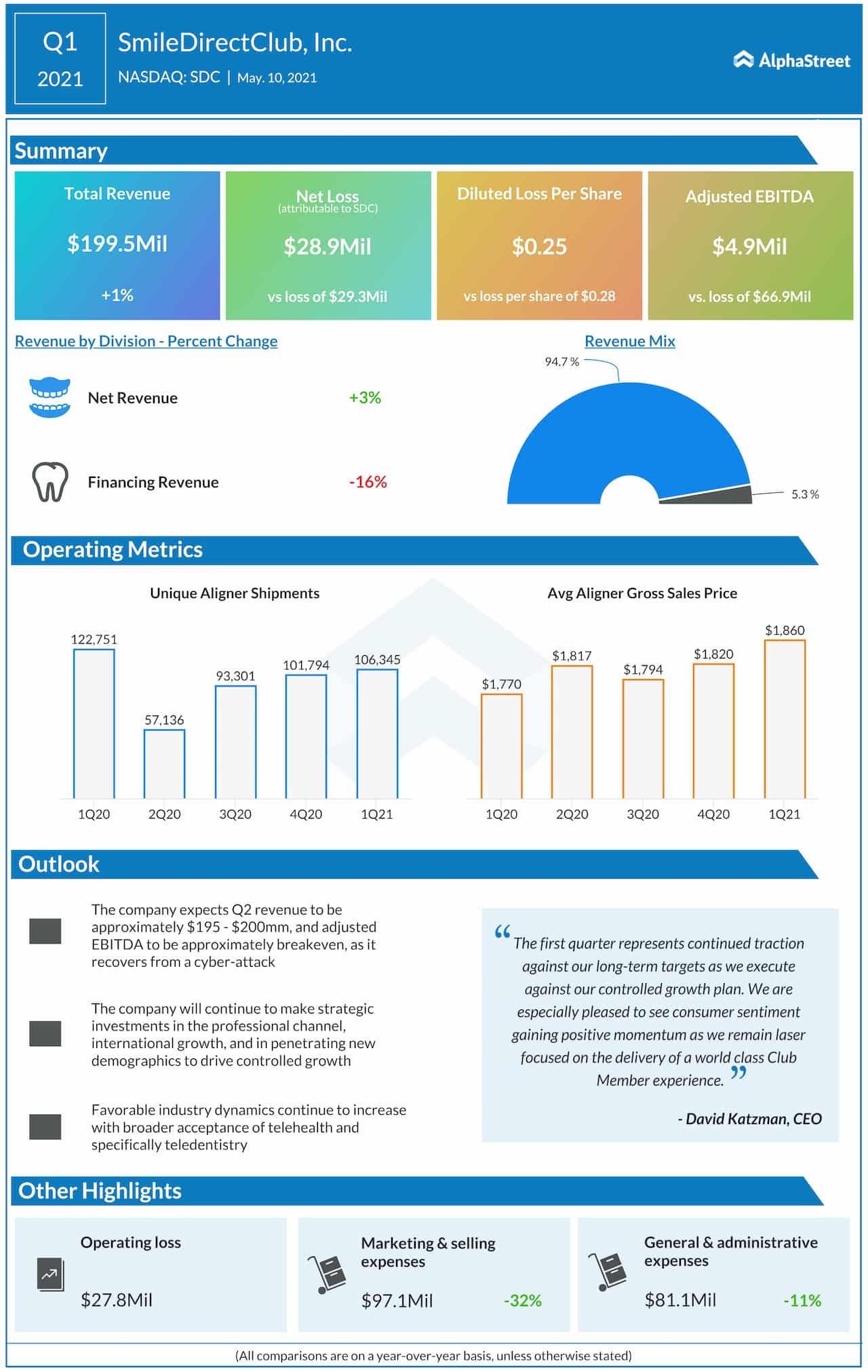 SmileDirectClub Q1 2021 earnings infographic