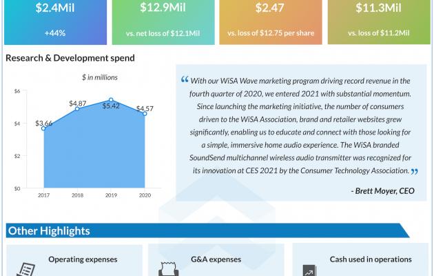 Summit Wireless FY 2020 earnings