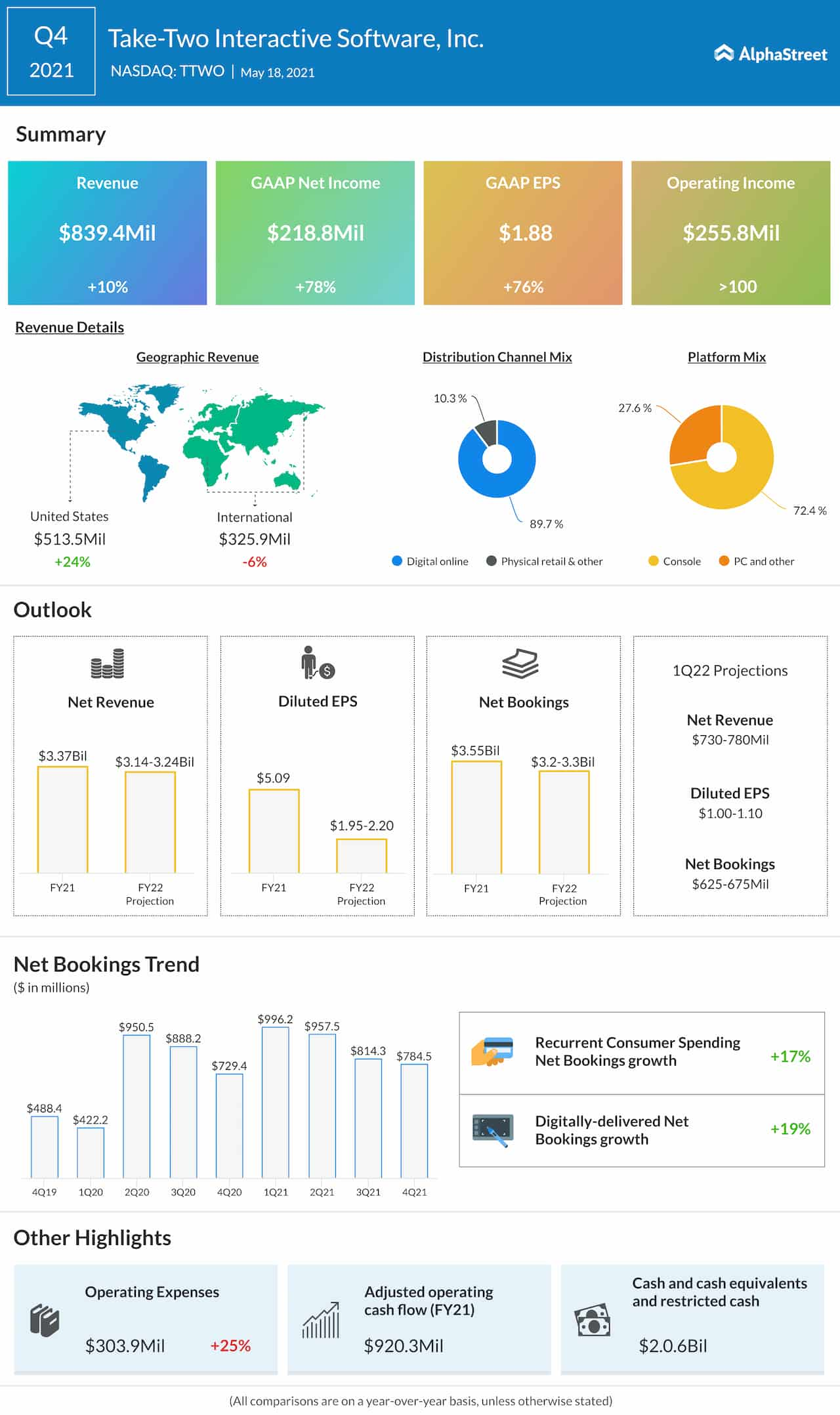 Take-Two Interactive Software Q4 2021 earnings infographic