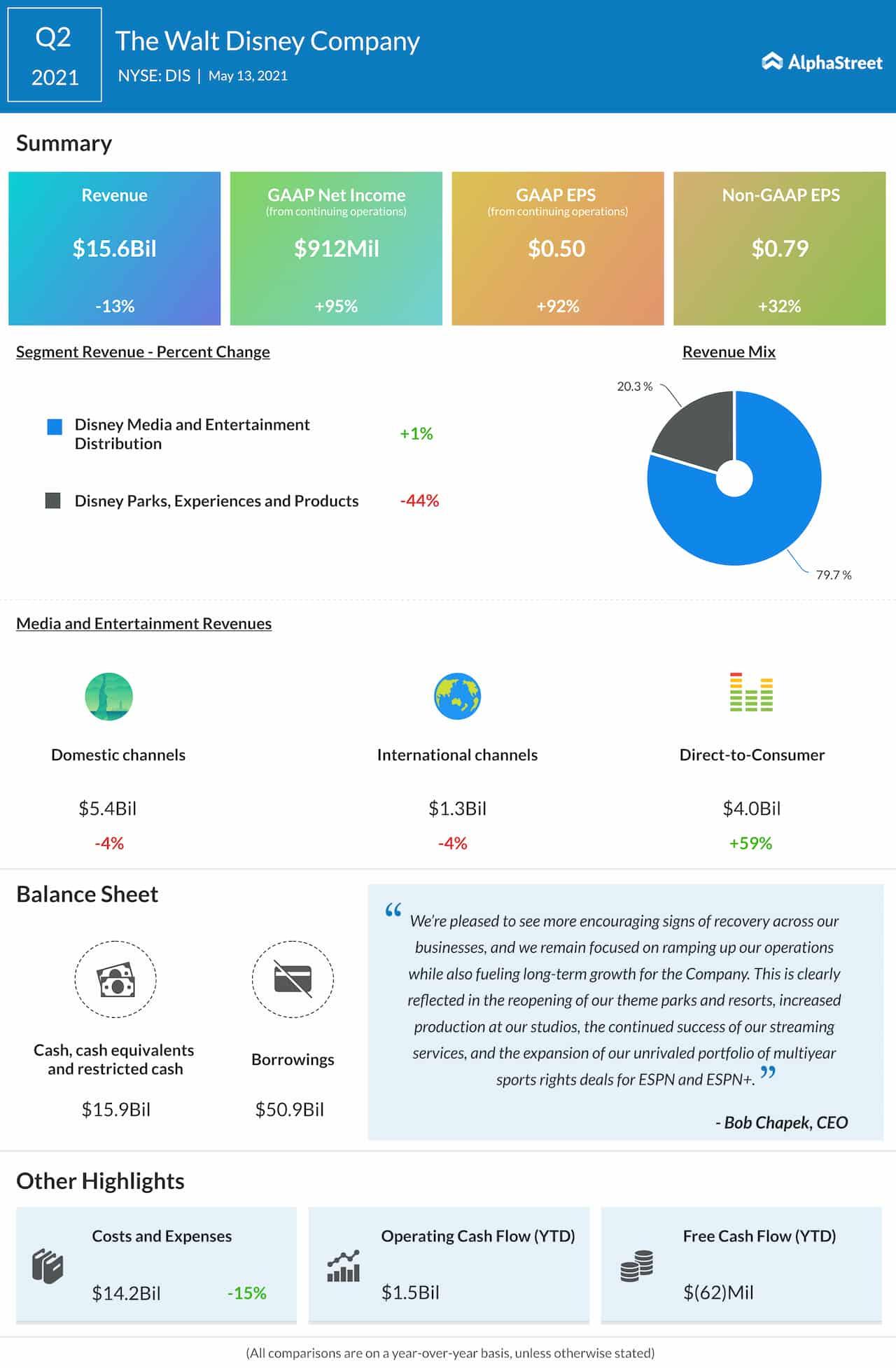 Walt Disney Q2 2021 earnings infographic