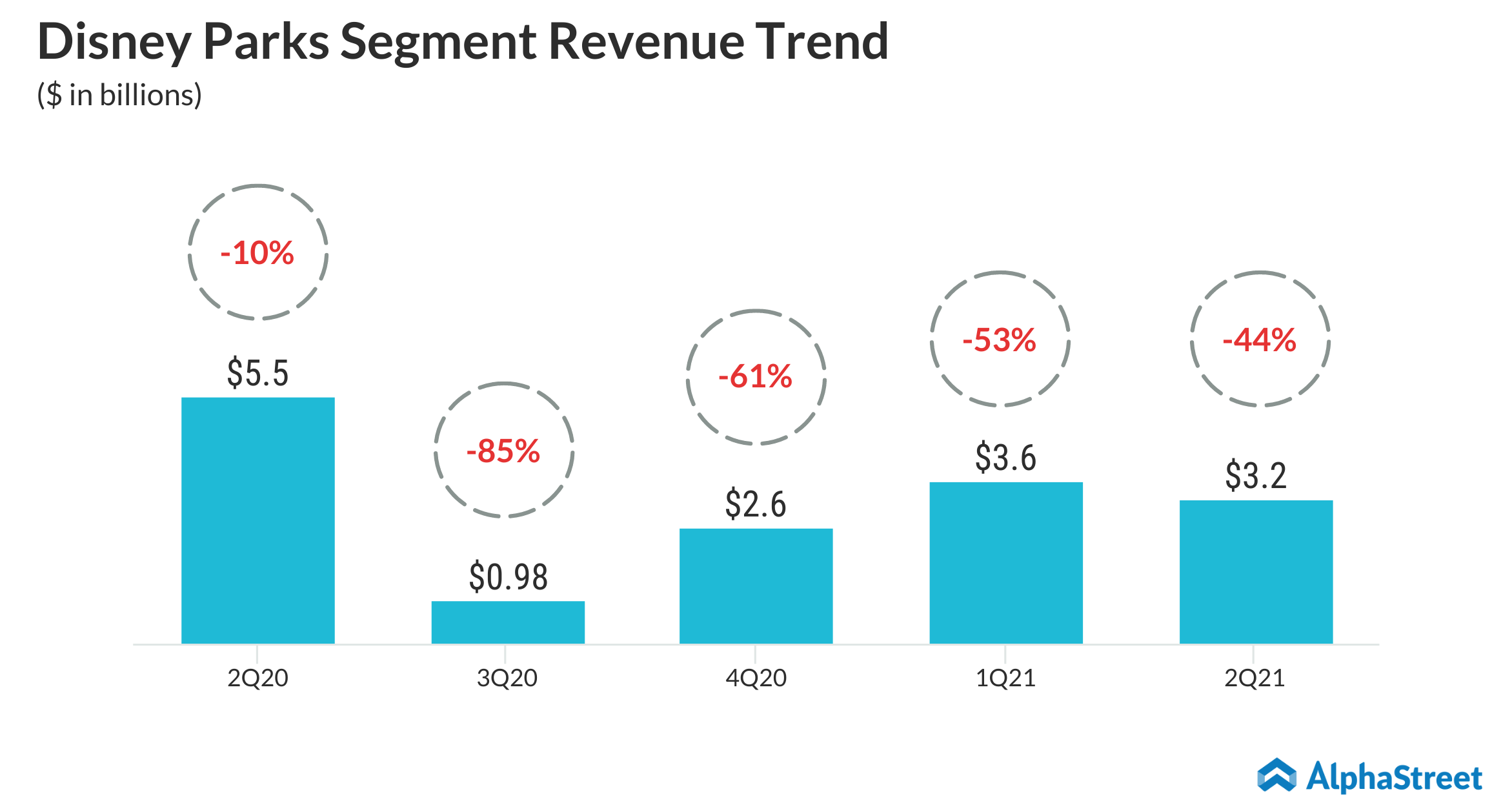 Walt Disney Segment Revenue