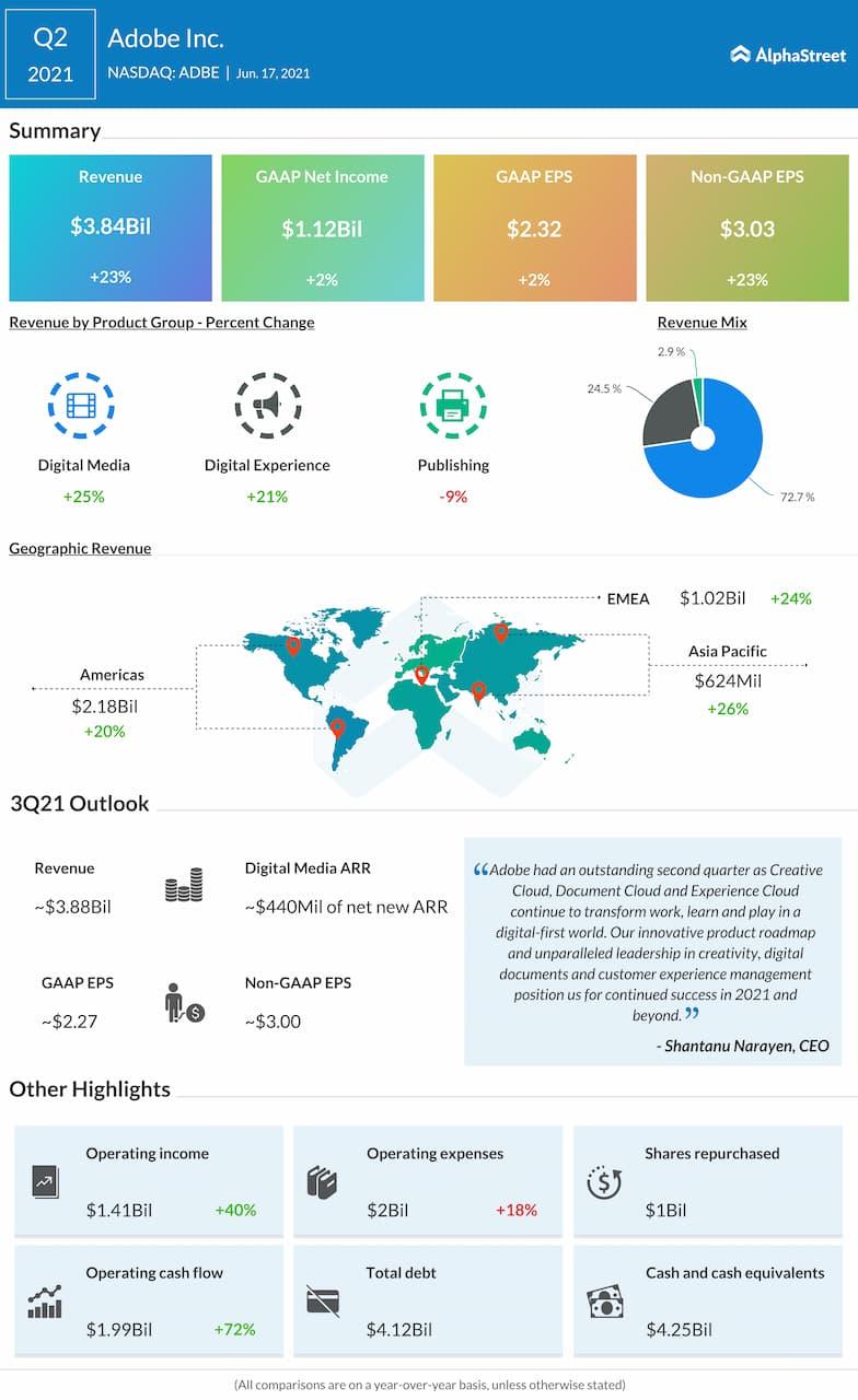 Adobe Q2 2021 earnings infographic