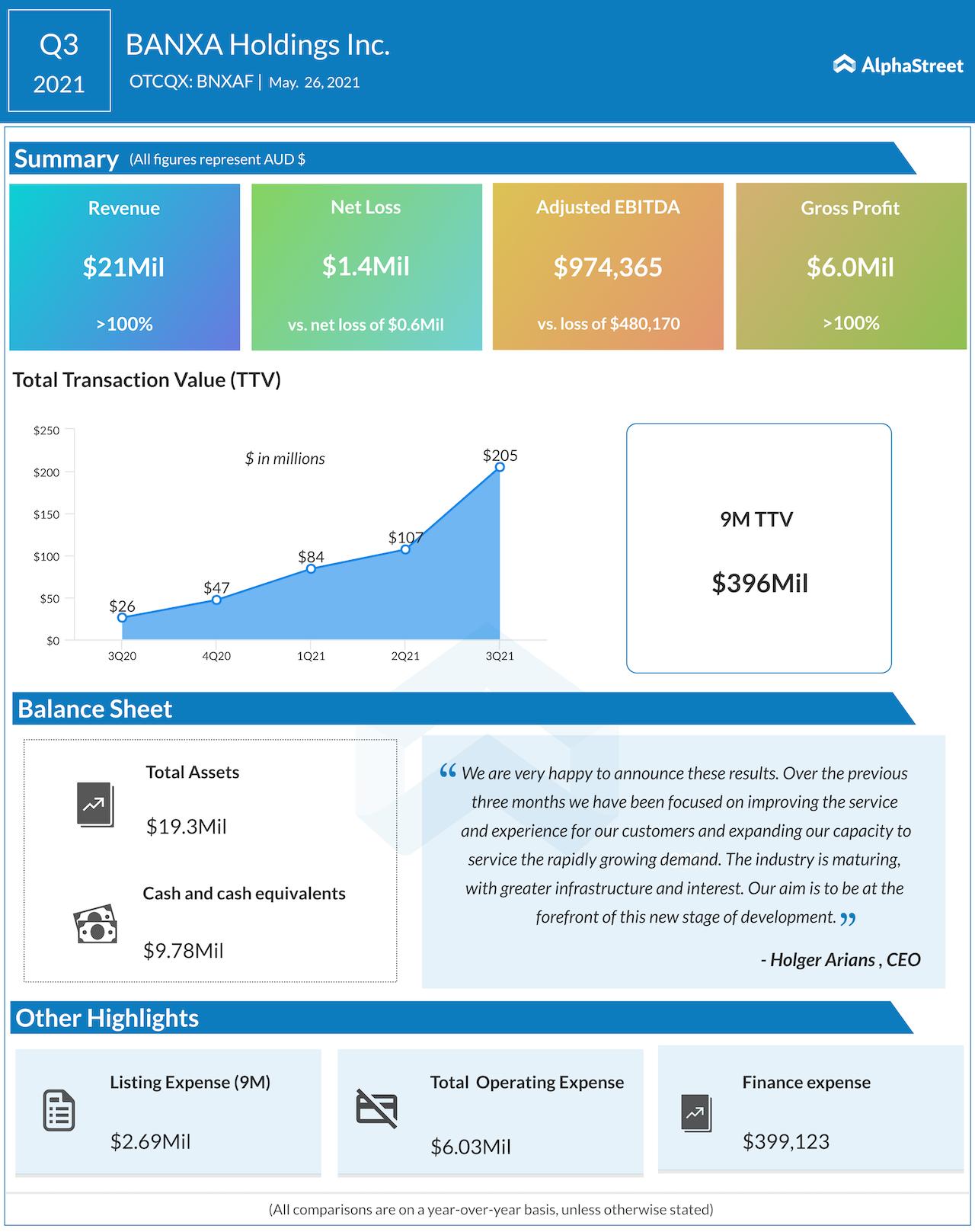 Banxa new Holdings Q3 2021 earning