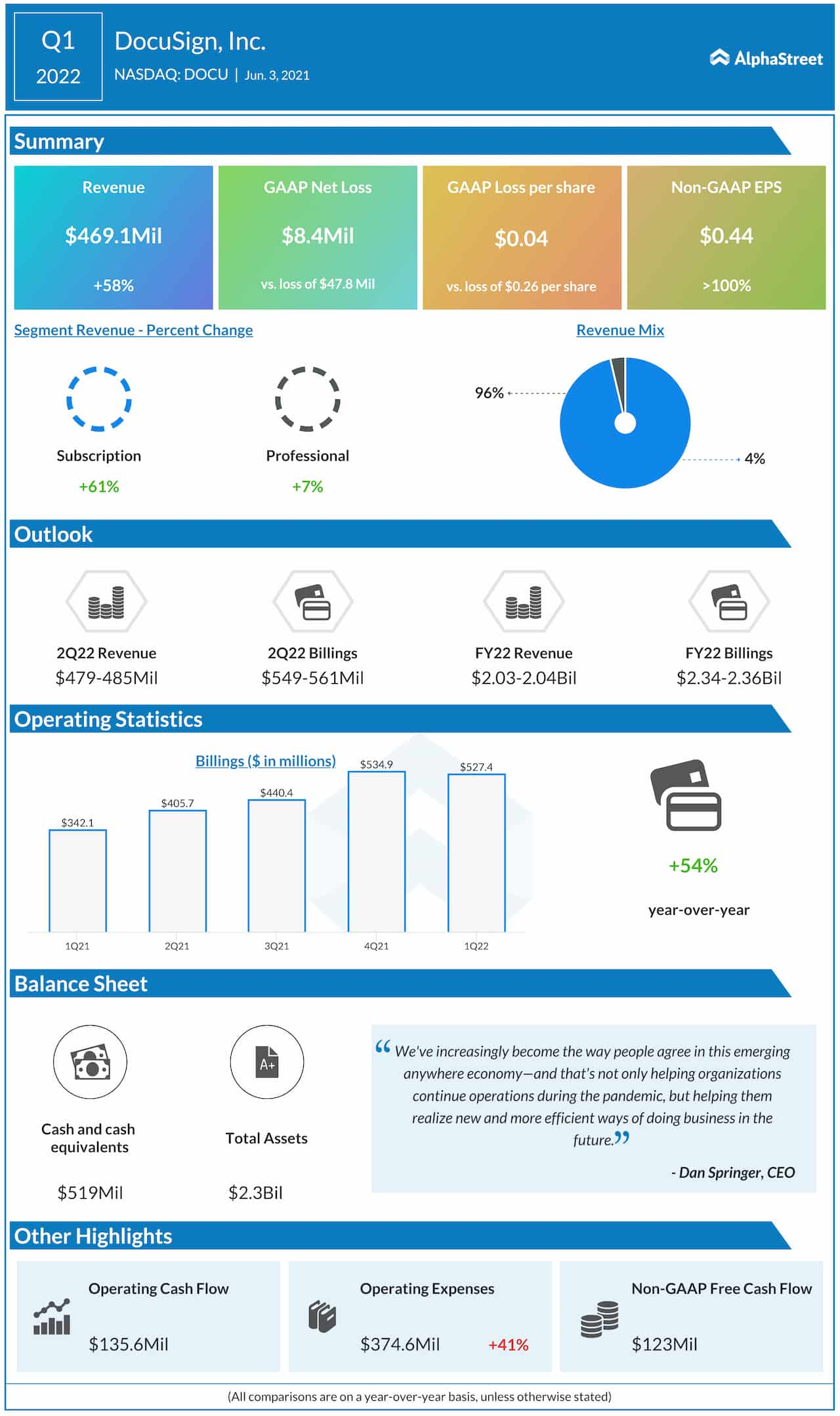 DocuSign Q1 2022 earnings infographic