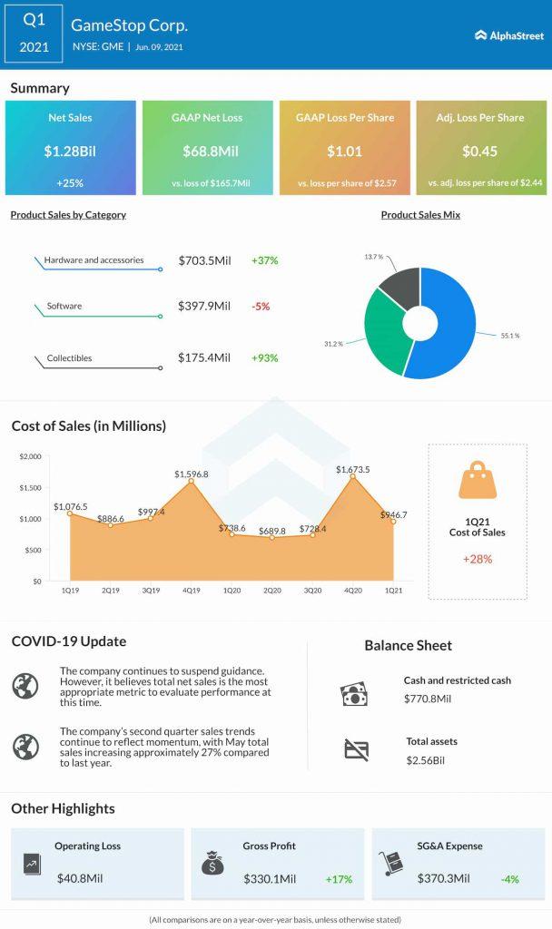GameStop Q1 2021 earnings infographic