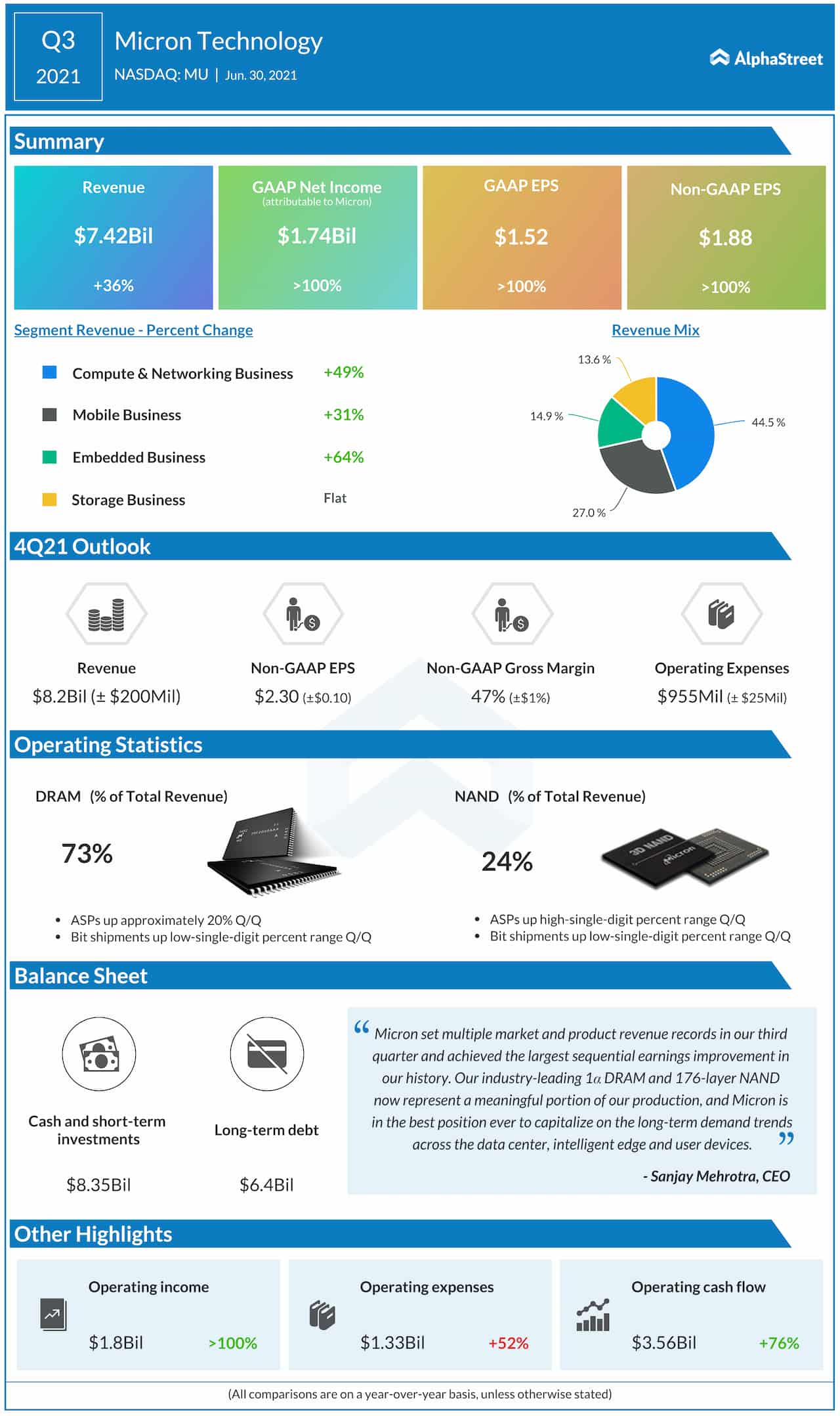 Micron Q3 2021 earnings infographic
