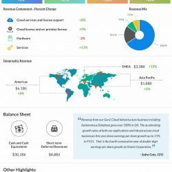 Oracle Q4 2021 earnings infographic