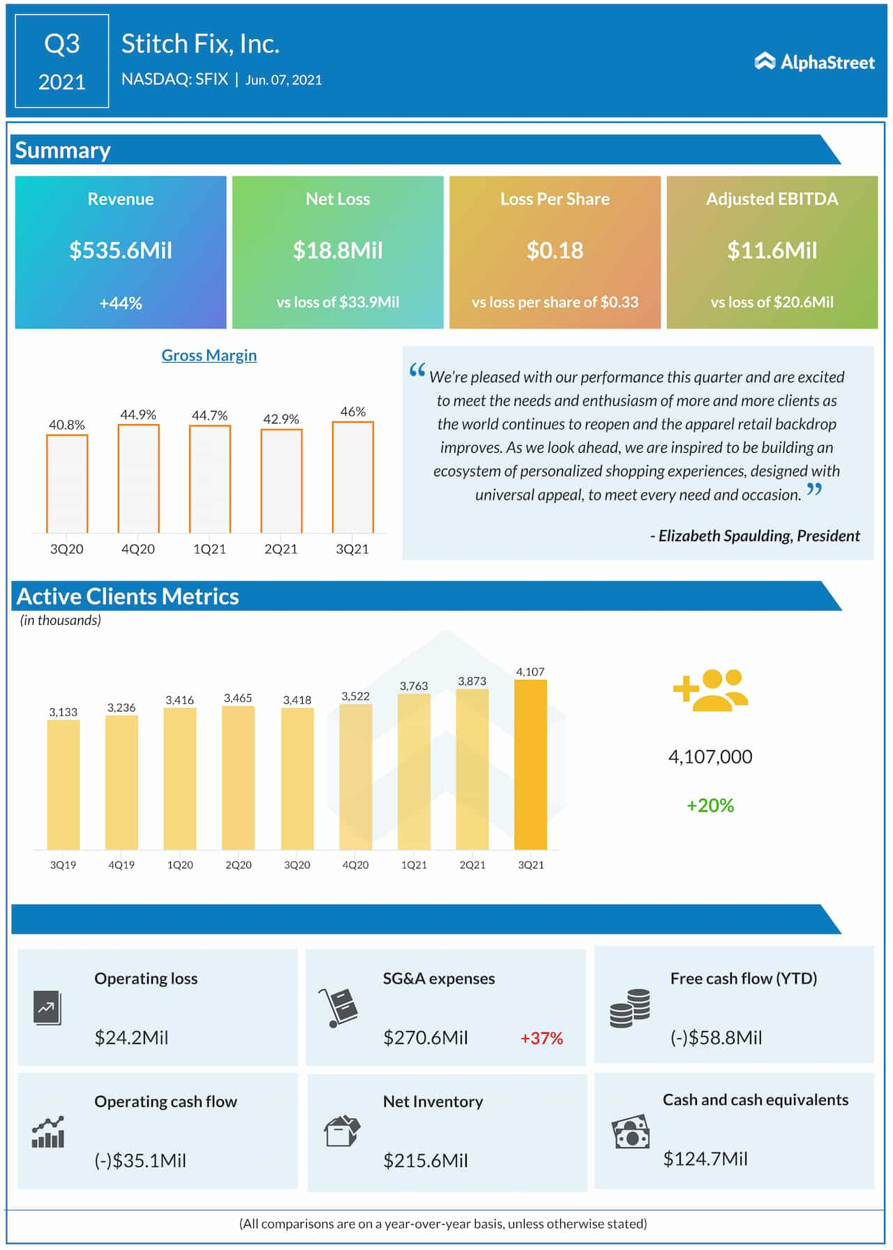 Stitch Fix Q3 2021 earnings infographic