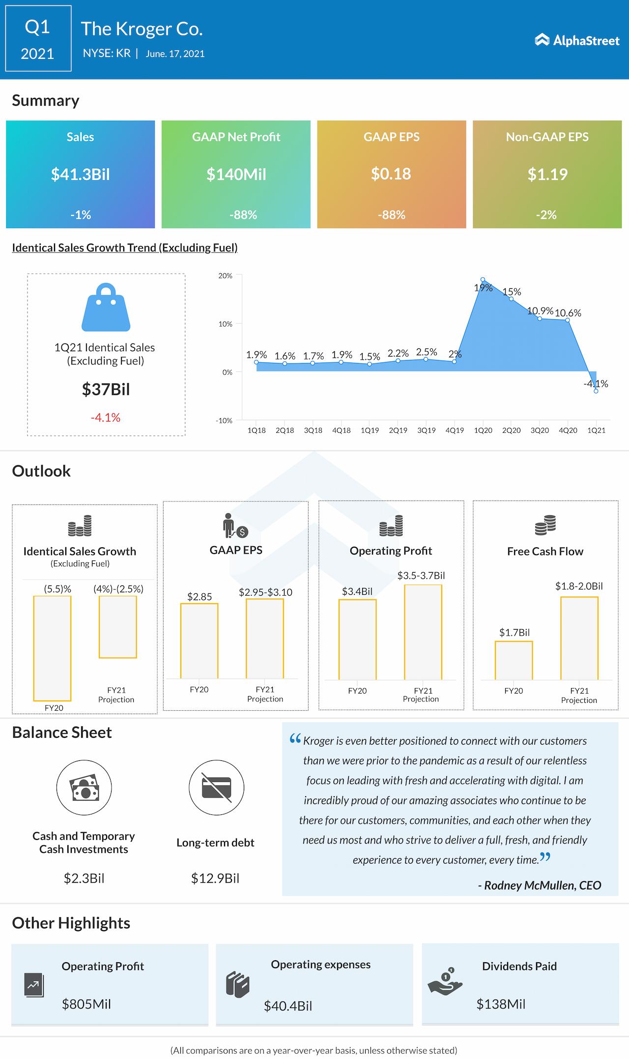 Kroger Co. Q1 2021 earnings infographic