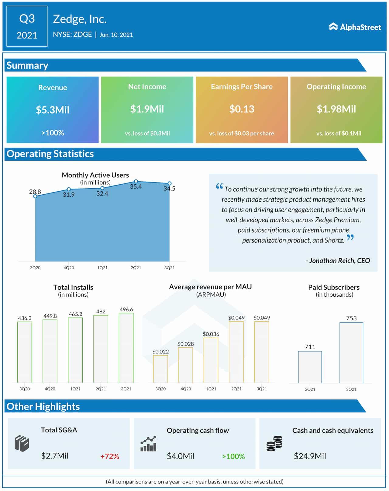 Zedge Q3 2021 Earnings Infographic