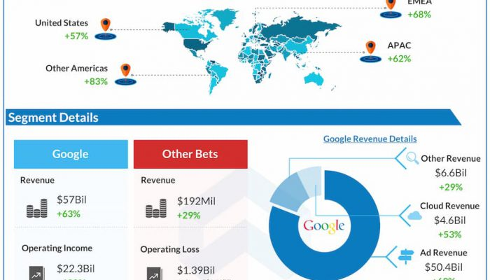 Alphabet reports Q2 2021 earnings results