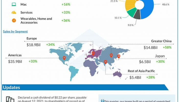 Apple Q3 2021 earnings infographic